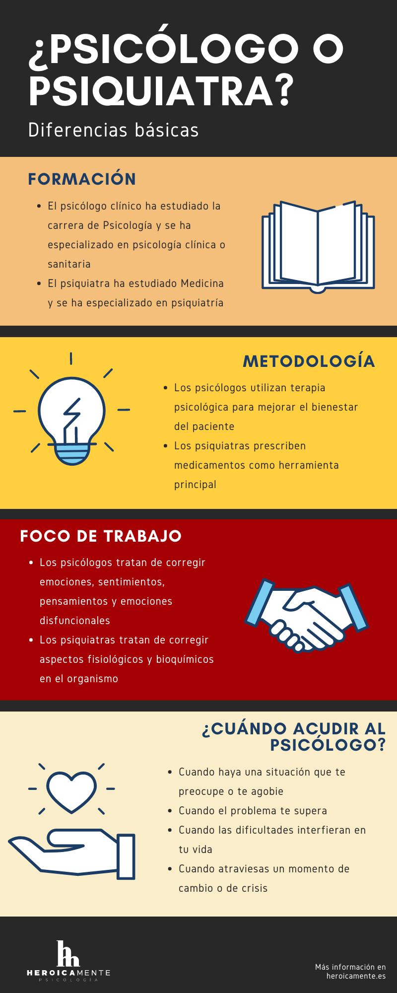 Infografía - psiquiatra vs psicólogo diferencias